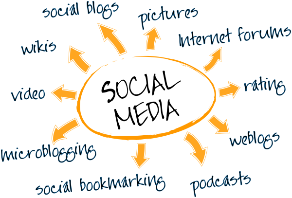 Revamping Your Social Media Marketing Strategy In 2014