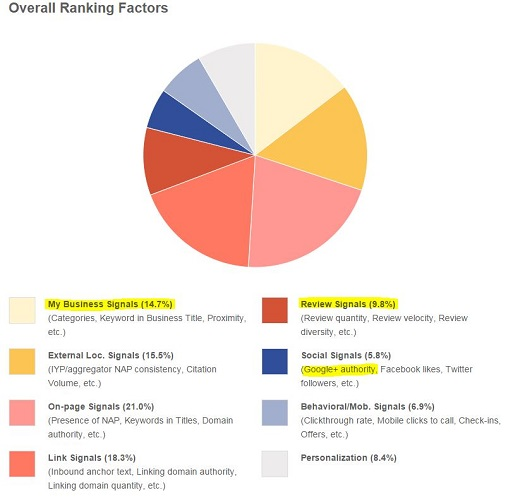 MOZ overall local ranking factors