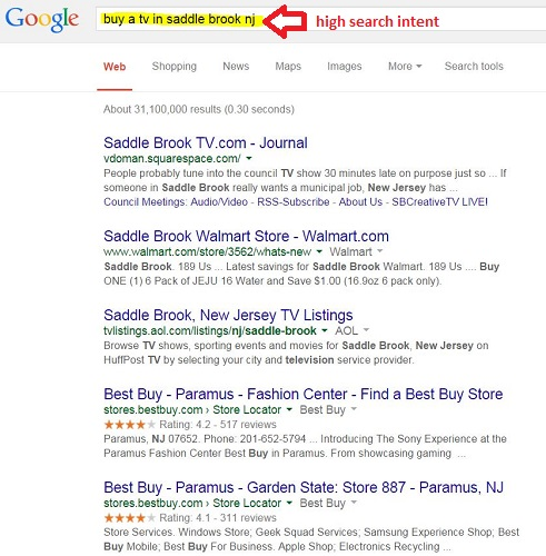 search query with high search intent