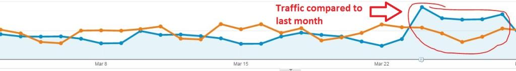 responsive design mobile increase