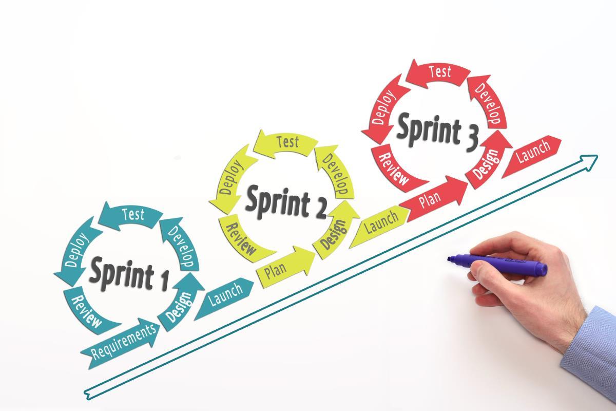 Agile web development 3 sprints model