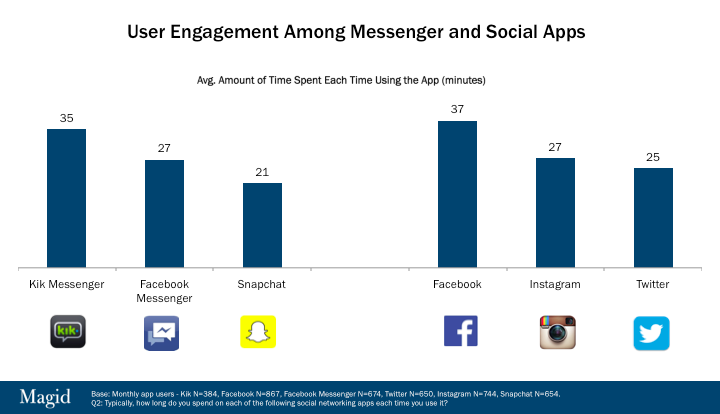 User Engagement on Social Messenger Apps